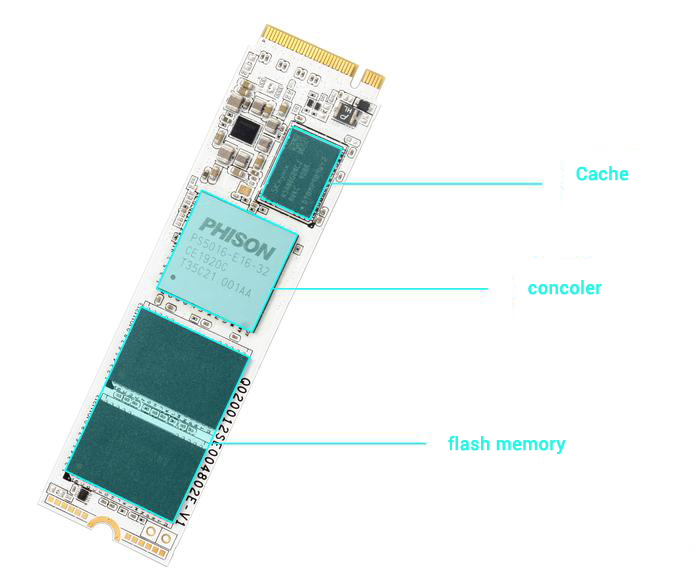 Flash memory refers