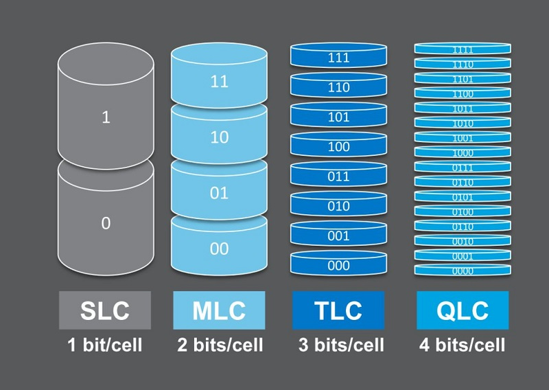 SLC, MLC, TLC, and QLC