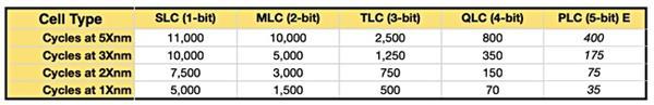 SLC,MLC,TLC,QLC,PLC flash memory