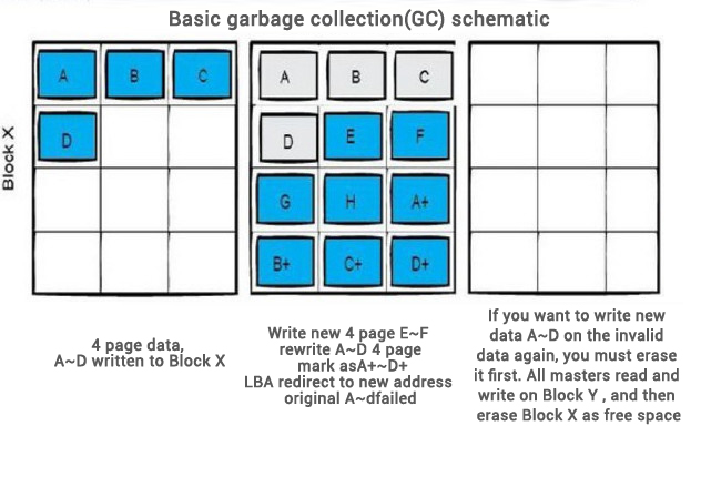 SSD Garbage collection principle map
