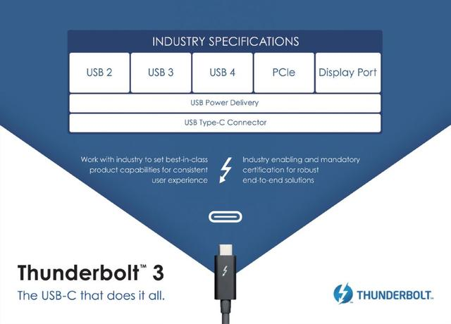 USB Type-C technology of Thunderbolt 3