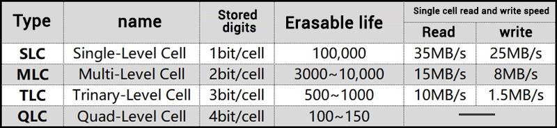 flash memory capacity of SSD and service life